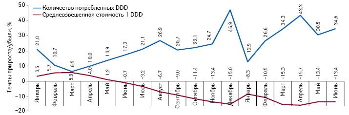 Темпы прироста/убыли средневзвешенной стоимости 1 DDD иобъема потребления из расчета DDD для препаратов, подпадающих поддействие Пилотного проекта, поитогам января 2012 — июня 2013 г. посравнению саналогичным периодом предыдущего года