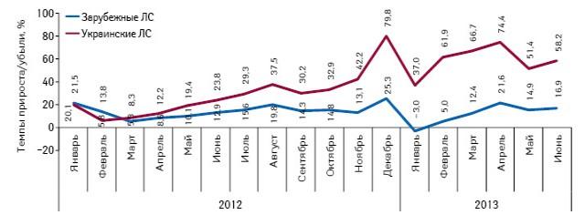 Темпы прироста/убыли объема розничной реализации препаратов, подпадающих поддействие Пилотного проекта, вразрезе зарубежного иукраинского производства внатуральном выражении (DDD) поитогам января 2012 — июня 2013 г. посравнению саналогичным периодом предыдущего года