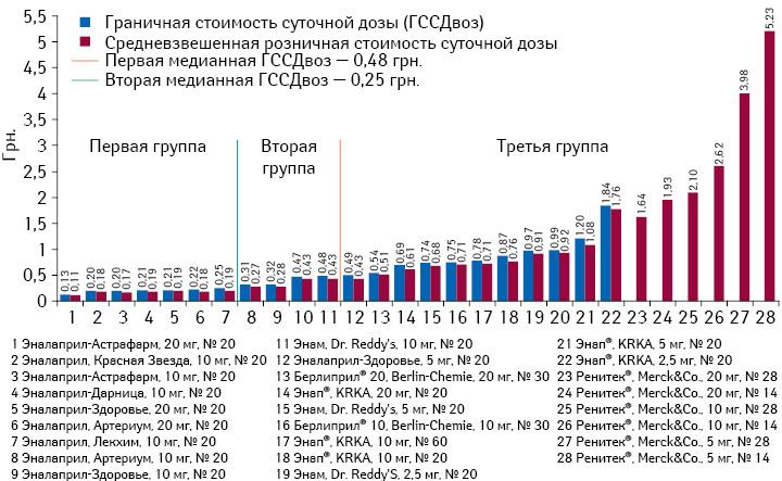 Граничная исредневзвешенная стоимость суточной дозы препаратов эналаприла поитогам января-июня 2013 г.*