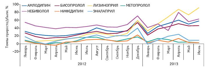 Темпы прироста/убыли объема розничной реализации препаратов, подпадающих поддействие Пилотного проекта, вразрезе отдельных МНН внатуральном выражении (DDD) поитогам января 2012 — июня 2013 г. посравнению саналогичным периодом предыдущего года
