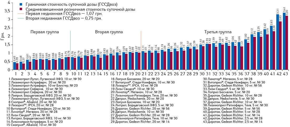 Граничная исредневзвешенная стоимость суточной дозы препаратов лизиноприла поитогам января-июня 2013 г.*