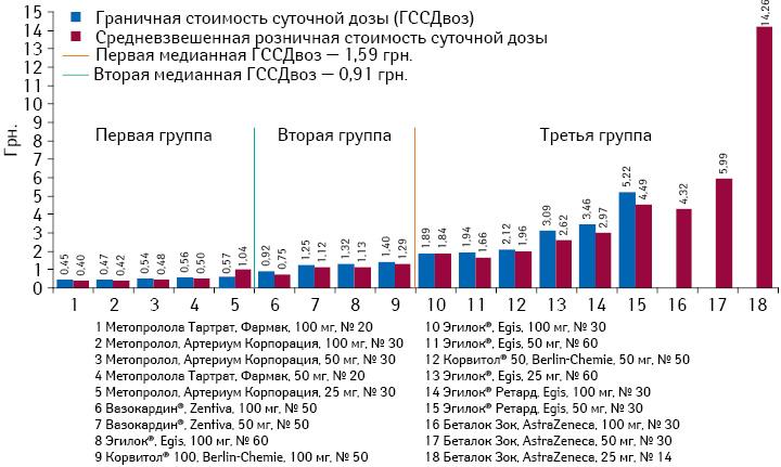 Граничная исредневзвешенная стоимость суточной дозы препаратов метопролола поитогам января-июня 2013 г.*