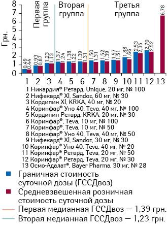 Граничная исредневзвешенная стоимость суточной дозы препаратов нифедипина пролонгированного действия поитогам января-июня 2013 г.*