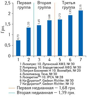 Средневзвешенная розничная стоимость 1 таблетки препаратов лизиноприла (комбинация сгидрохлоротиазидом) сдозировкой 10 мг + 12,5 мг поитогам января-июня2013 г.