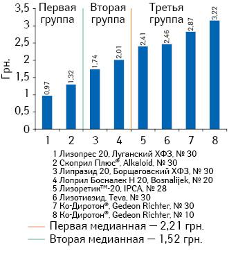 Средневзвешенная розничная стоимость 1 таблетки препаратов лизиноприла (комбинация сгидрохлоротиазидом) сдозировкой 20 мг + 12,5 мг поитогам января-июня 2013 г.