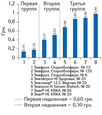 Средневзвешенная розничная стоимость 1 таблетки препаратов эналаприла (комбинация сгидрохлоротиазидом) сдозировкой 10 мг + 12,5 мг поитогам января-июня 2013 г.
