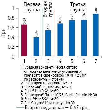 Средневзвешенная оптово-отпускная стоимость 1 таблетки препаратов эналаприла (комбинация сгидрохлортиазидом) сдозировкой 10 мг + 25 мг поитогам января-июня 2013 г.