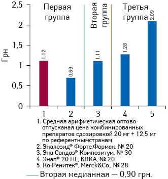 Средневзвешенная оптово-отпускная стоимость 1 таблетки препаратов эналаприла (комбинация сгидрохлортиазидом) сдозировкой 20 мг + 12,5 мг поитогам января-июня 2013 г.
