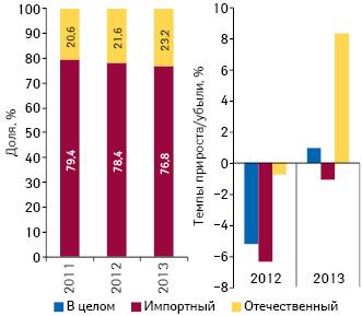 Удельный вес количества воспоминаний специалистов здравоохранения о назначениях поитогам I полугодия 2011–2013 гг., а также темпы их прироста/убыли вразрезе географической локализации посравнению саналогичным периодом предыдущего года