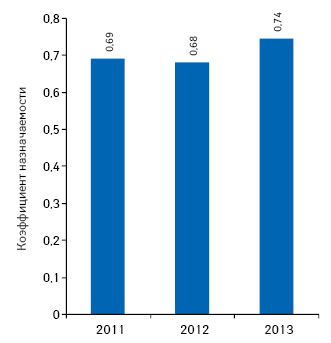 Коэффициент назначаемости промотируемых лекарственных средств поитогам I полугодия 2011–2013 гг.