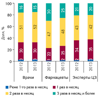 Удельный вес количества воспоминаний специалистов здравоохранения о промоциях МП вразрезе частоты посещений поитогам I полугодия 2012–2013 гг.