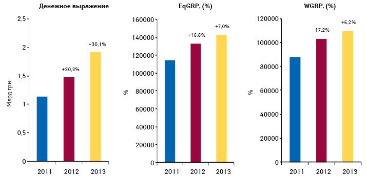 Динамика объема инвестиций фармкомпаний врекламу лекарственных средств наТВ, уровня контакта саудиторией (EqGRP) ирейтингов (WGRP) поитогам І полугодия 2013 г. суказанием их темпов прироста посравнению саналогичным периодом предыдущего года