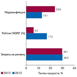 Прирост/убыль затрат наТВ-рекламу лекарственных средств ирейтингов WGRP, а также уровень медиаинфляции наТВ поитогам І полугодия 2012–2013 гг.