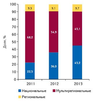 Удельный вес инвестиций фармкомпаний врекламу лекарственных средств наТВ потипам каналов поитогам І полугодия 2011–2013 гг.