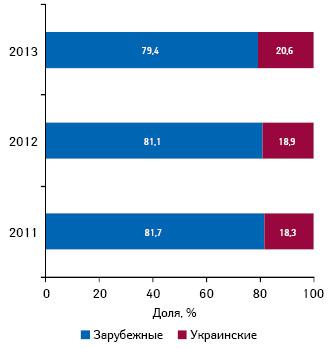 Удельный вес инвестиций вТВ-рекламу лекарственных средств зарубежного иукраинского производства поитогам І полугодия 2011–2013 гг.