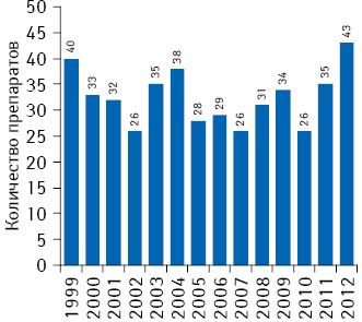 Количество одобренных FDA инновационных препаратов в1999–2012 гг.