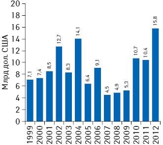 Доходы от продаж препаратов вСША на5-й год после лонча в1999–2012 гг.