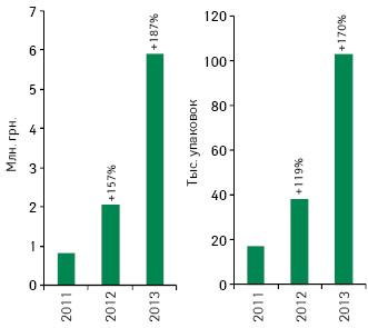 Объем аптечных продаж препарата БРОНХИАЛЬНЫЙ БАЛЬЗАМ БЕЛЛ'Свденежном инатуральном выражении поитогам первых 8 мес 2011–2013 гг.