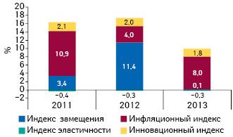Индикаторы изменения объема аптечных продаж лекарственных средств вденежном выражении поитогам августа 2011–2013гг. посравнению саналогичным периодом предыдущего года