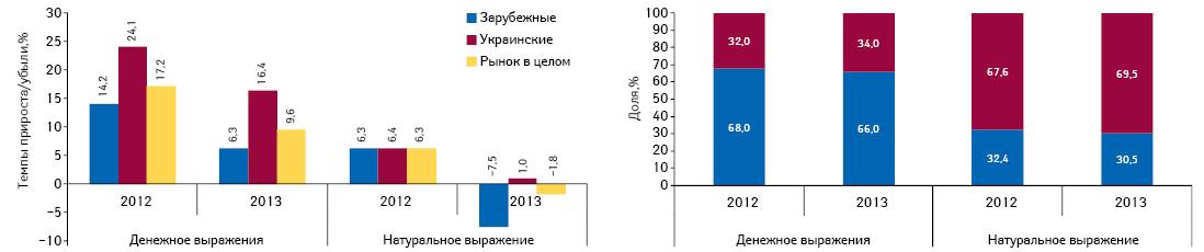 Структура аптечных продаж лекарственных средств украинского изарубежного производства вденежном инатуральном выражении, атакже темпы прироста/убыли их реализации поитогам августа 2012–2013гг. посравнению саналогичным периодом предыдущего года