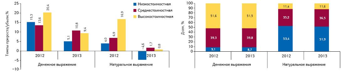 Структура аптечных продаж лекарственных средств вразрезе ценовых ниш вденежном инатуральном выражении, а также темпы прироста/убыли объема их аптечных продаж поитогам августа 2012–2013 гг. посравнению саналогичным периодом предыдущего года