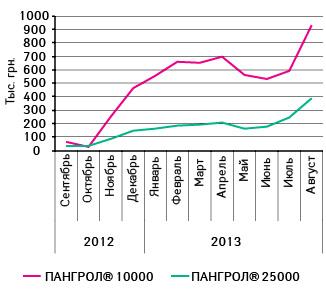 Объем аптечных продаж вденежном выражении ПАНГРОЛА 10 000 иПАНГРОЛА 25 000 за последние 12 мес (сентябрь 2012 — август 2013 г.)
