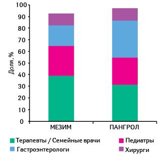 Структура назначений врачей вразрезе специальностей последних поитогам 7 мес 2013 г.