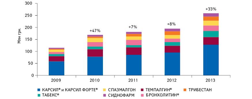 Объем аптечных продаж брэндов «Большой семерки» компании «СОФАРМА» вУкраине вденежном выражении попоказателю МАТ (сентябрь–август) в2009–2013гг. суказанием темпов прироста посравнению спредыдущим годом*