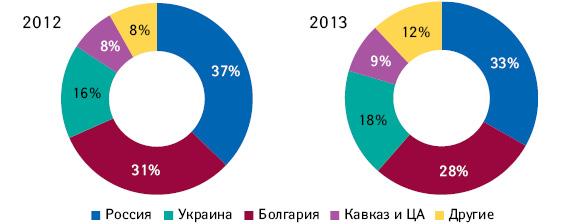 Структура продаж компании «СОФАРМА» врегиональном разрезе в2011–2012гг.
