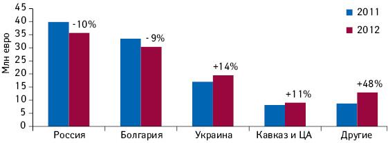 Объем продаж компании «СОФАРМА» вразных странах в2012г. суказанием темпов прироста/убыли посравнению с2011г.