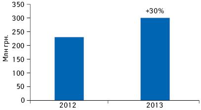 Объем продаж компании «СОФАРМА» вУкраине поитогам 12 мес (сентябрь 2012 г. — август 2013 г.) суказанием темпов прироста посравнению ссентябрем 2011 г. — августом 2012 г.*