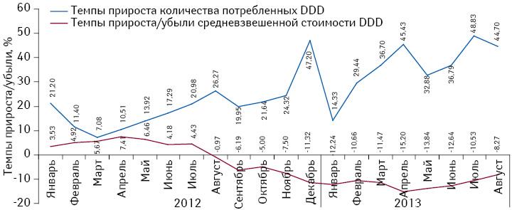 Темпы прироста/убыли СРССД иобъема потребления из расчета DDD для монопрепаратов, подпадающих поддействие Пилотного проекта, поитогам января 2012 — августа 2013 г. посравнению саналогичным периодом предыдущего года