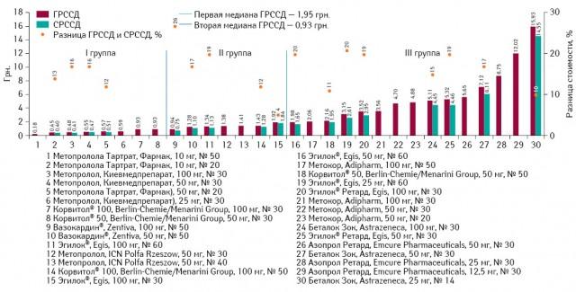 ГРССД иСРССД препаратов метопролола поитогам мая 2013 г., а также ценовой зазор между этими показателями
