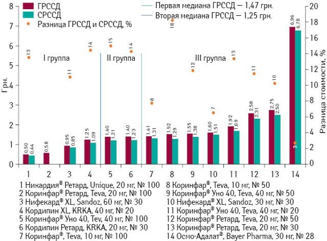 ГРССД иСРССД препаратов нифедипина поитогам мая 2013 г., а также ценовой зазор между этими показателями