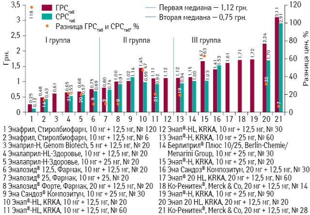 ГРСтаб иСРСтаб препаратов эналаприла (комбинация сгидрохлоротиазидом) поитогам мая 2013 г., а также ценовой зазор между этими показателями