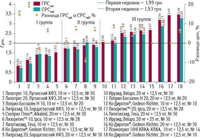 ГРСтаб иСРСтаб препаратов лизиноприла (комбинация сгидрохлоротиазидом) поитогам мая 2013 г., а также ценовой зазор между этими показателями