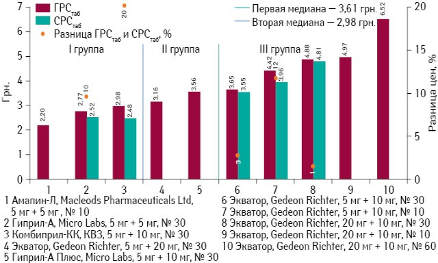 ГРСтаб иСРСтаб препаратов амлодипина (комбинация слизиноприлом) поитогам мая 2013 г., а также ценовой зазор между этими показателями