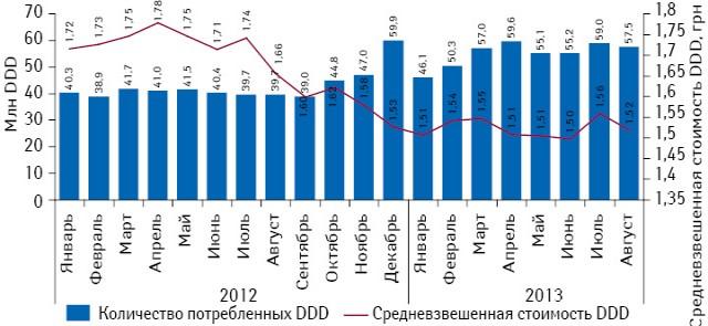 Объем потребления из расчета DDD иСРССД монопрепаратов, подпадающих поддействие Пилотного проекта, вабсолютных величинах за период январь 2012 — август 2013 г.