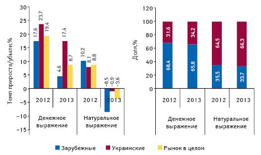 Структура аптечных продаж лекарственных средств вразрезе украинского изарубежного производства вденежном инатуральном выражении, атакже темпы прироста/убыли их реализации поитогам сентября 2012–2013гг. посравнению саналогичным периодом предыдущего года