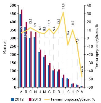Динамика аптечных продаж лекарственных средств вразрезе групп АТС-классификации 1-го уровня вденежном выражении поитогам сентября 2013г. суказанием темпов прироста/убыли их реализации посравнению саналогичным периодом предыдущего года