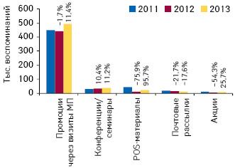 Количество воспоминаний специалистов здравоохранения оразличных видах промоции лекарственных средств поитогам сентября 2011–2013гг. суказанием темпов прироста/убыли посравнению саналогичным периодом предыдущего года