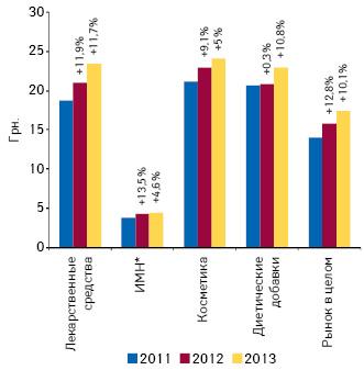 Динамика средневзвешенной стоимости 1 упаковки различных категорий товаров «аптечной корзины» поитогам 9 мес 2011—2013 гг. суказанием темпов прироста посравнению саналогичным периодом предыдущего года