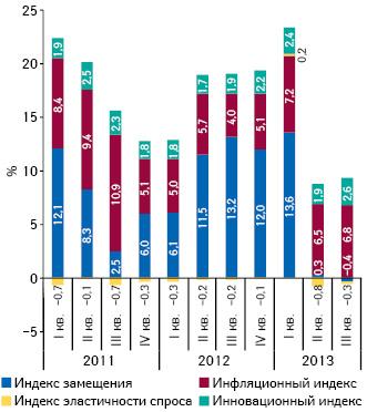 Индикаторы прироста/убыли объема аптечных продаж лекарственных средств вденежном выражении за период I кв. 2011 — III кв. 2013 г.