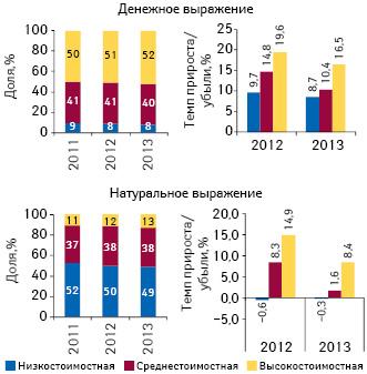 Структура аптечных продаж лекарственных средств вразрезе ценовых ниш вденежном инатуральном выражении поитогам 9 мес 2011–2013 гг., а также темпы прироста/убыли их реализации посравнению саналогичным периодом предыдущего года