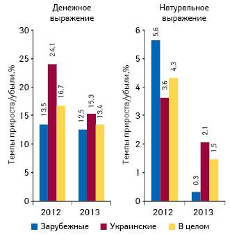 Темпы прироста/убыли объема аптечных продаж лекарственных средств украинского изарубежного производства вденежном инатуральном выражении поитогам 9 мес 2011–2013 гг. посравнению саналогичным периодом предыдущего года