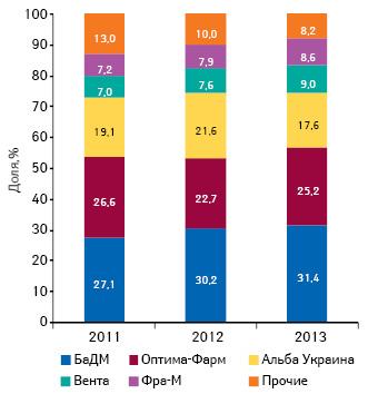 Динамика удельного веса топ-5дистрибьюторов пообъему поставок лекарственных средств ваптечные учреждения поитогам 9мес 2011–2013гг.