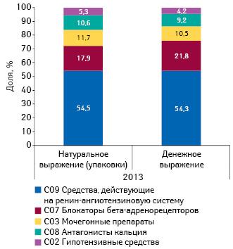 Структура аптечных продаж препаратов для лечения артериальной гипертензии вразрезе АТС- классификации 2-го уровня вденежном инатуральном выражении поитогам января–августа 2013 г.