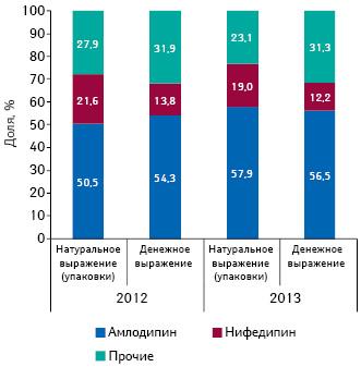 Структура аптечных продаж препаратов, включенных вПилотный проект иподпадающих подвозмещение согласно реестру 1, вструктуре группы C08 «Антагонисты кальция» вденежном инатуральном выражении поитогам 2012 г. иянваря–августа 2013 г.