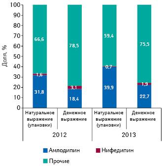 Структура аптечных продаж препаратов, включенных вПилотный проект иподпадающих подвозмещение согласно реестру 2, вструктуре группы C08 «Антагонисты кальция» вденежном инатуральном выражении поитогам 2012 г. иянваря–августа 2013 г.