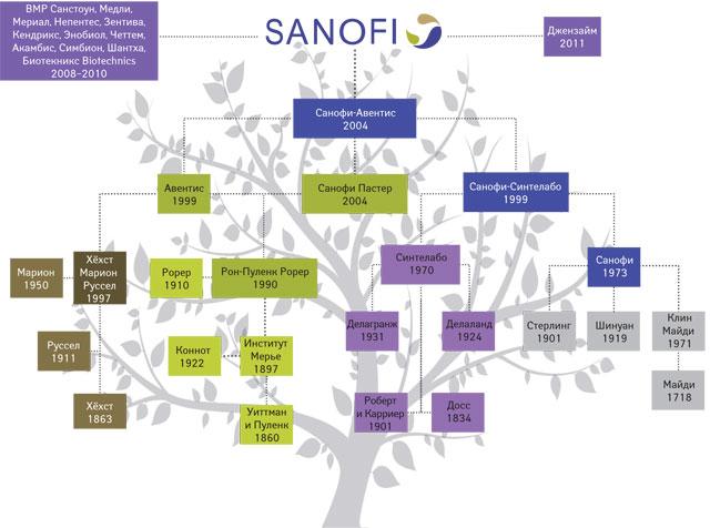 Санофи